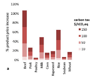 Relative price impact of a carbon tax (0 – 150 $/tCO2eq) on emissions from agriculture on global commodity prices and regional food price index © Frank et al, 2017.